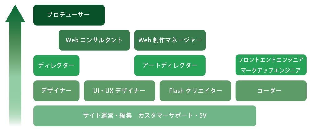 Webクリエイターのキャリアプラン