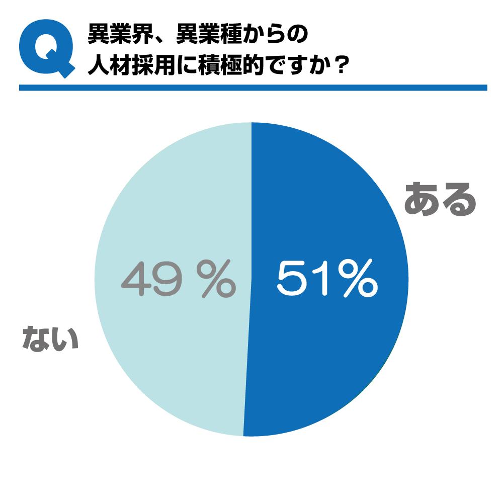 160613【グラフ】異業種