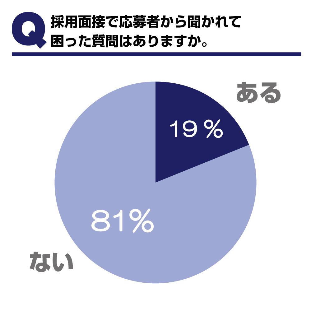 160629【グラフ】聞かれて困った質問
