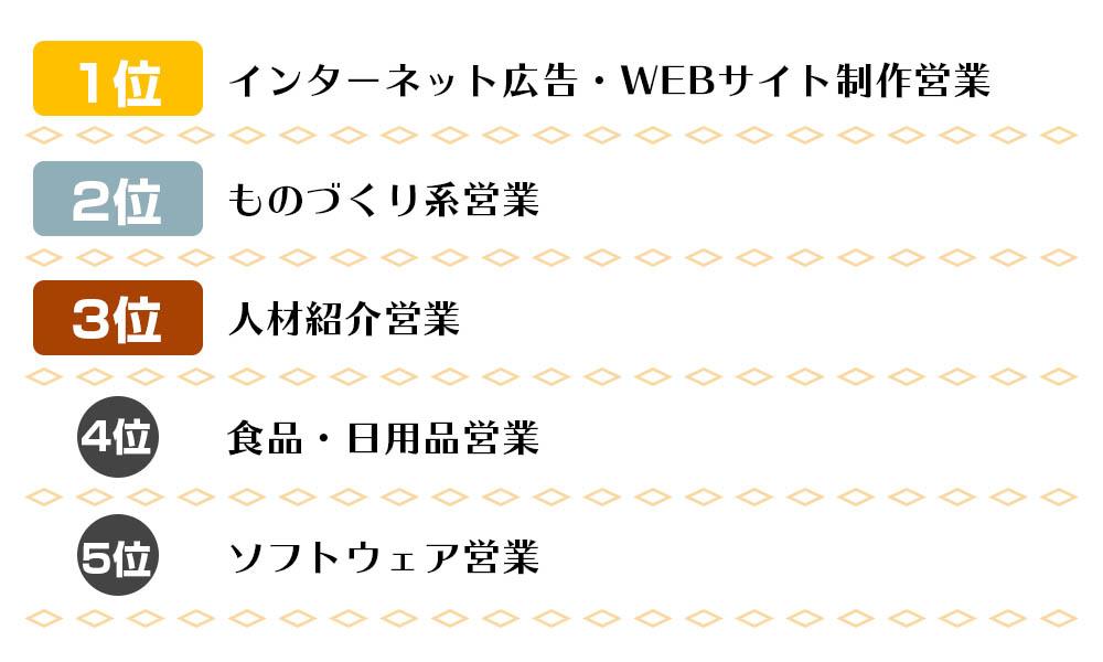 ランキング表~営業~