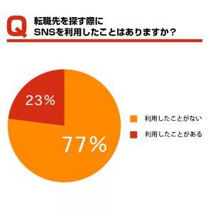 転職先を探す際にSNSを利用する人は2割