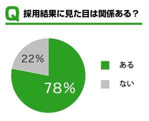 見た目が関係あるが78%、関係ないが22%